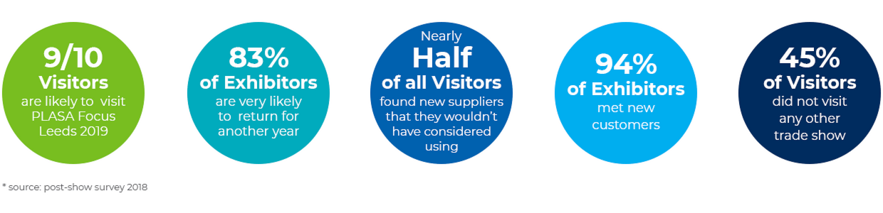 Leeds Visitor Exhibitor stats
